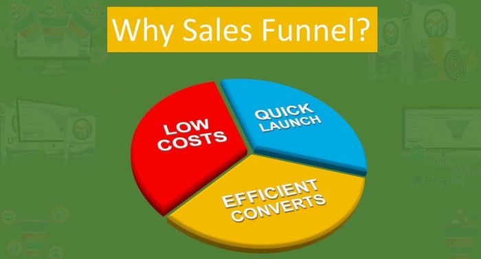 InterFunnels Sales Funnel Builder Software by Bobby Shahzad